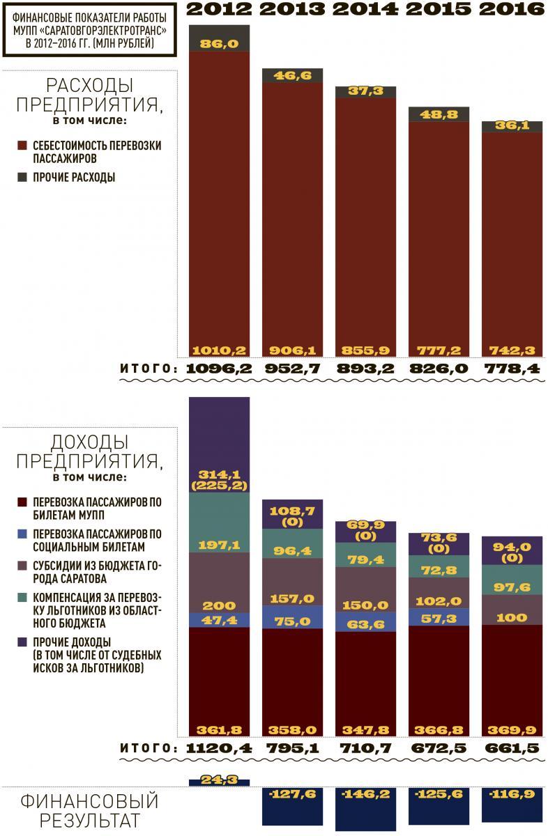 Финансово-хозяйственная деятельность СГЭТ в 2012-2016 гг.